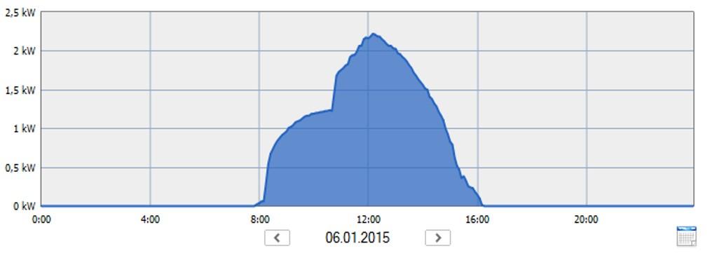 Esettanulmány 1 - termelési adatok 20150106