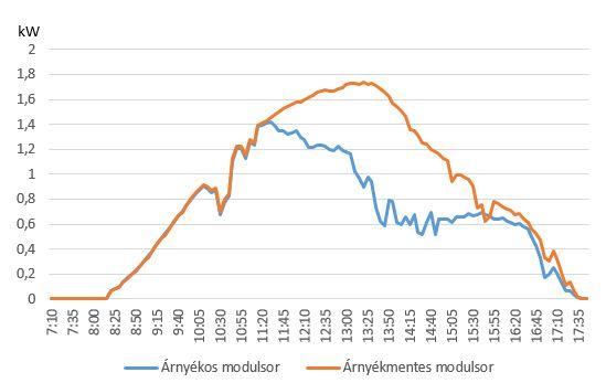 Termelési adatok egy napos napon 2015.10.24.