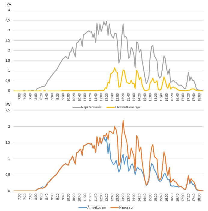 Árnyék hatása a napelemes termelésre
